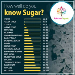 Different Types Of Sugars And Their Gi